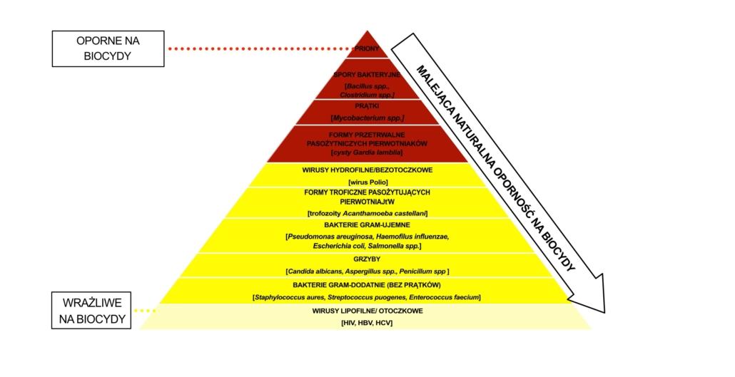 Wykres oporności drobnoustrojów